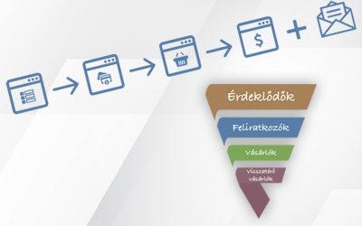 Miért működik jól a Sales Funnel? És egyáltalán hogyan épül fel?
